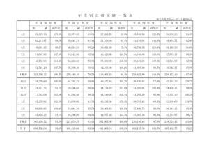 年度別出荷実績一覧表のサムネイル